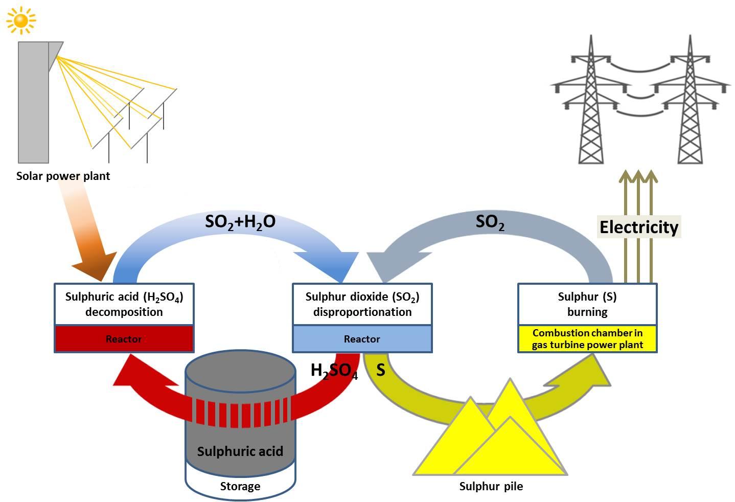 Home Pegasus Project Gas Power Plant Diagram Main Content