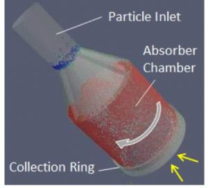 Schematic of centrifugal particle receiver technology of DLR