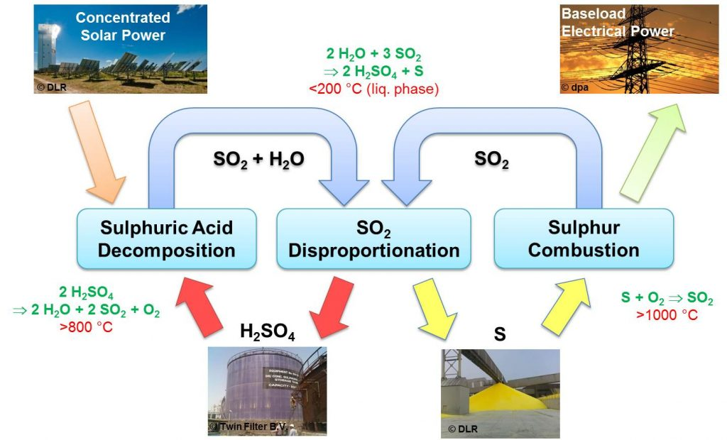 Schematic of the sulphur-based thermochemical cycle for thermal energy storage